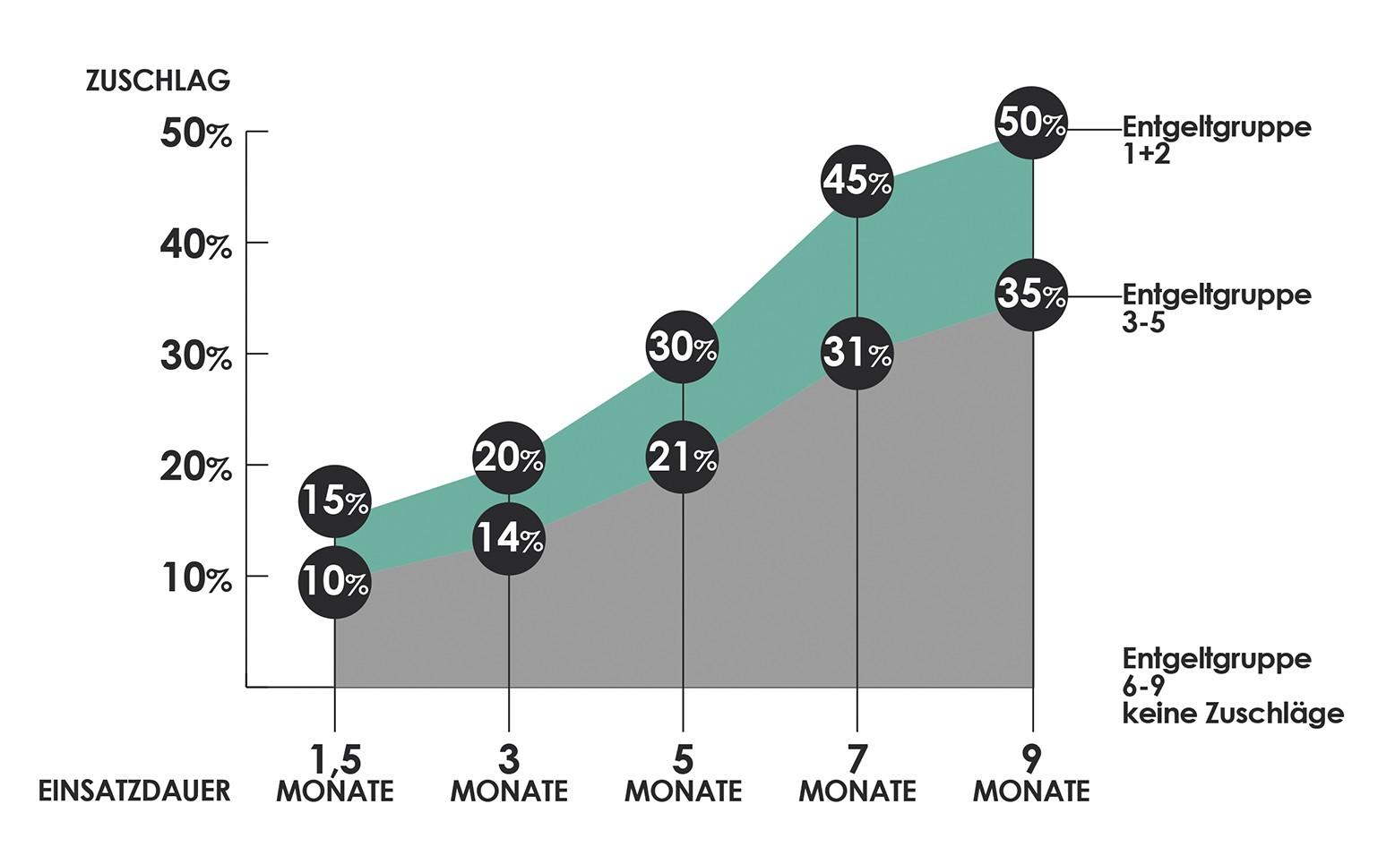 diagram_branchenzuschlaegeChemie